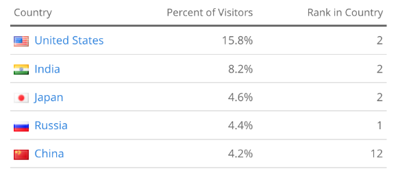 top 5 location demographics of YouTube viewers