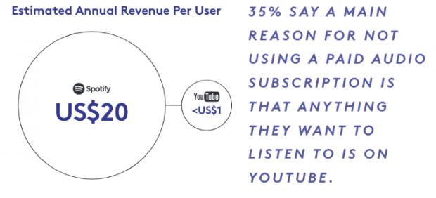 Estimated Annual Revenue Per User: Spotify vs. YouTube
