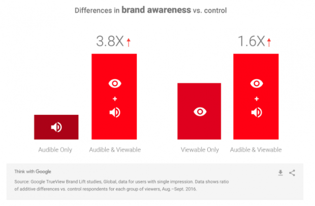 differences in brand awareness vs. control