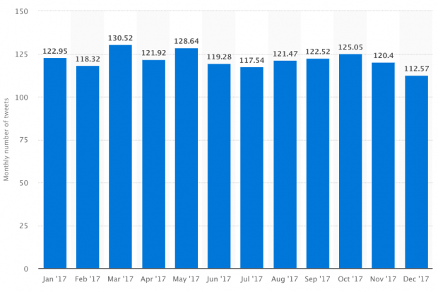 Monthly number of tweets chart