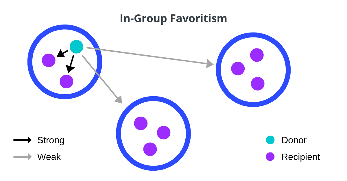 Marketing Psychology - In-Group Favoritism