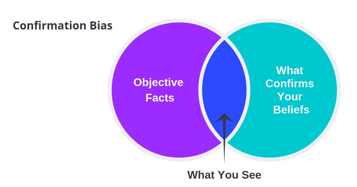 Marketing Psychology - Confirmation Bias