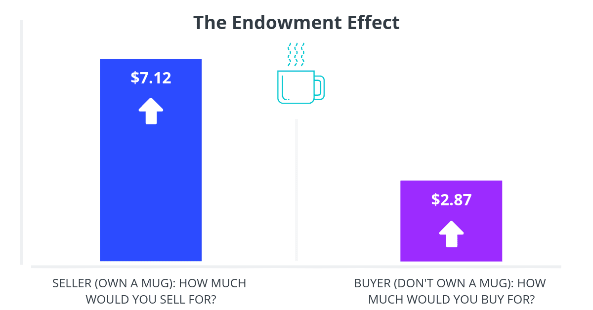 Marketing Psychology - The Endowment Effect