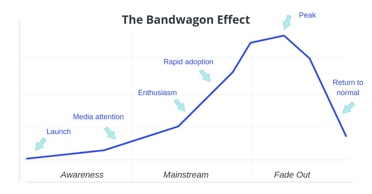 Marketing Psychology - The Bandwagon Effect