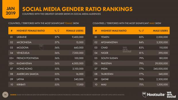 social media gender ratio rankings