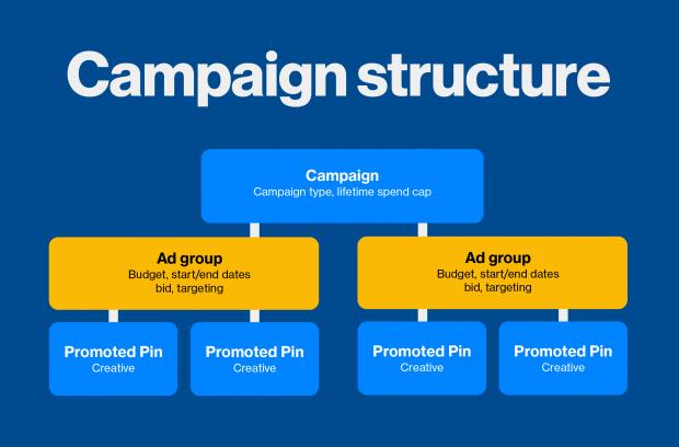 pinterest ads campaign structure