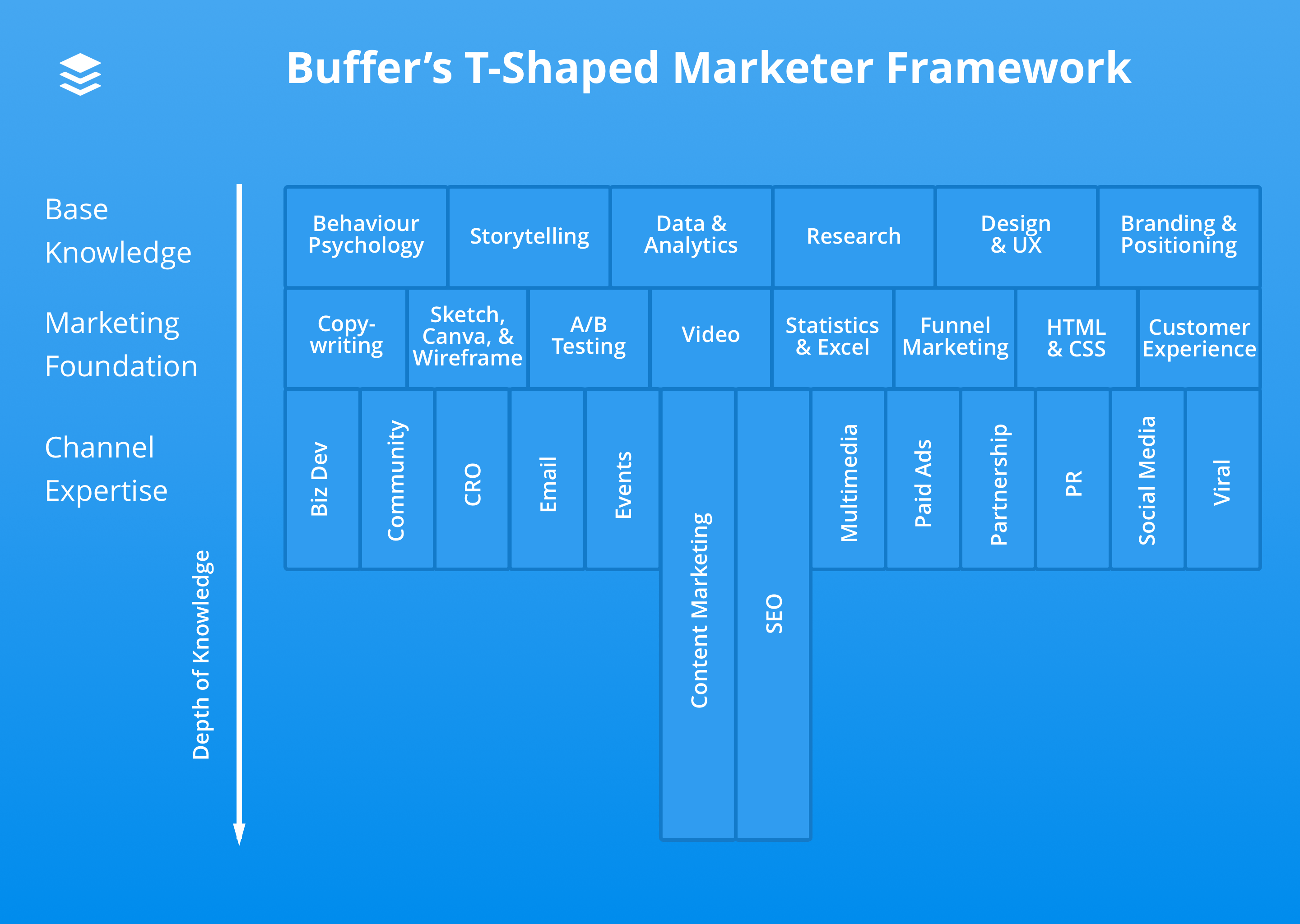 Buffer T-Shaped Marketer Framework