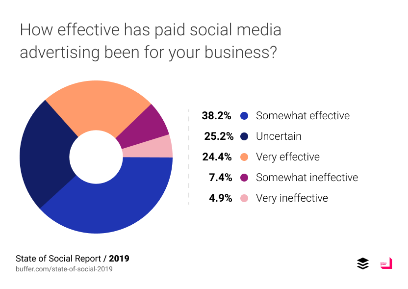 How effective has paid social media advertising been for your business?