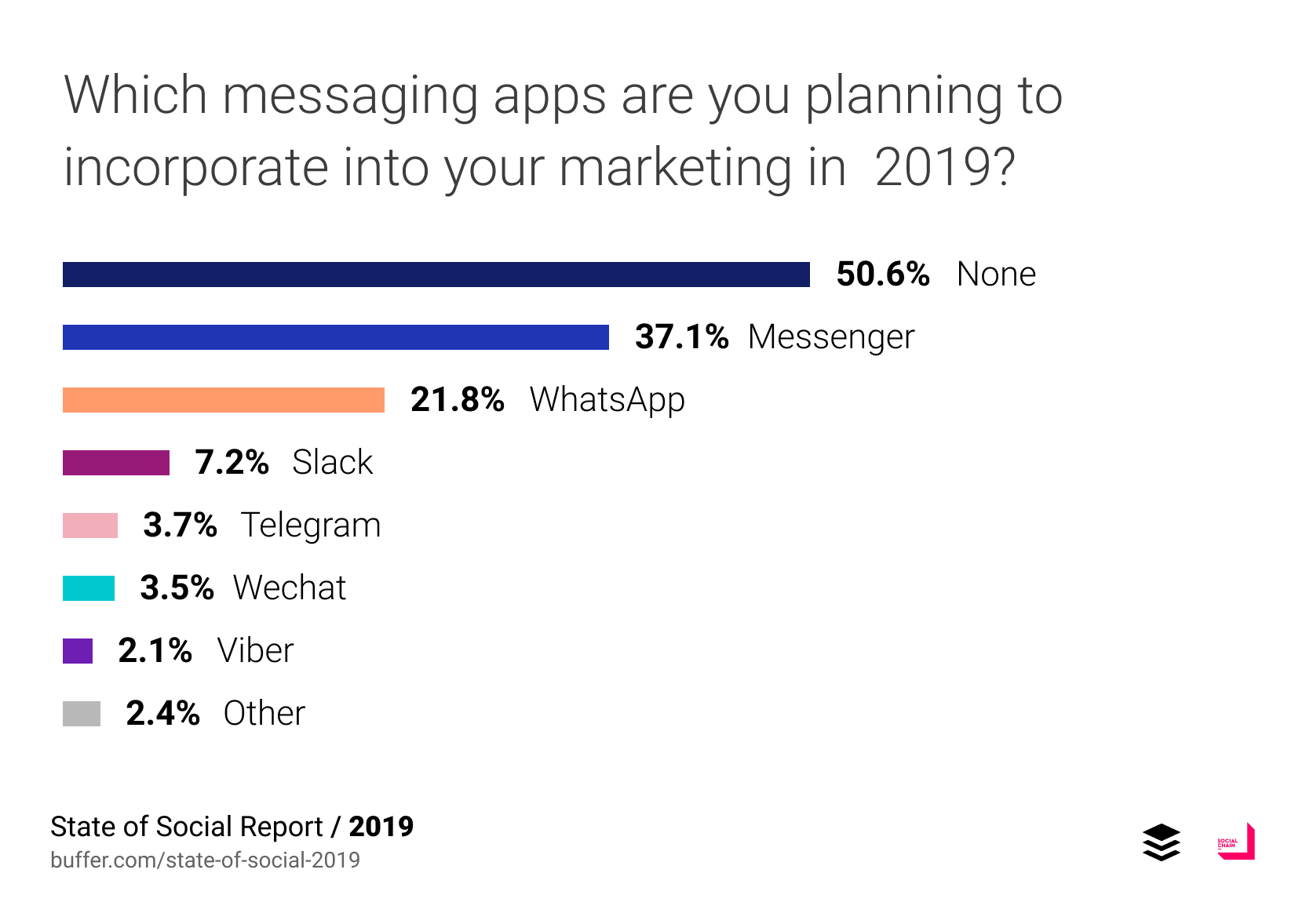 Which messaging apps are you planning to incoporate into your marketing in 2019?