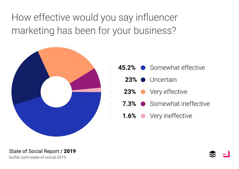 How effective would you say influencer marketing has been for your business?
