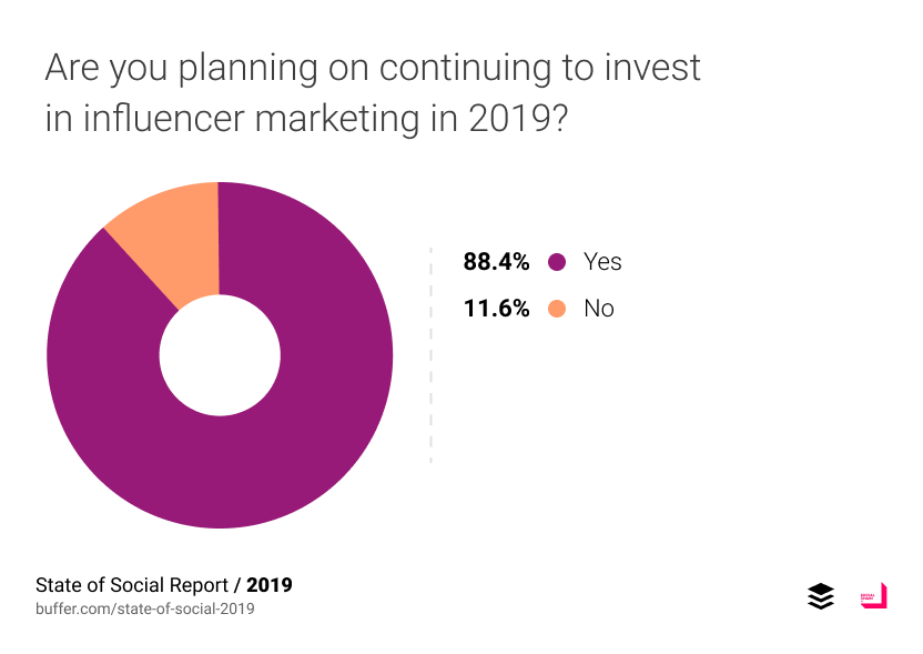 Are you planning on continuing to invest in influencer marketing in 2019?