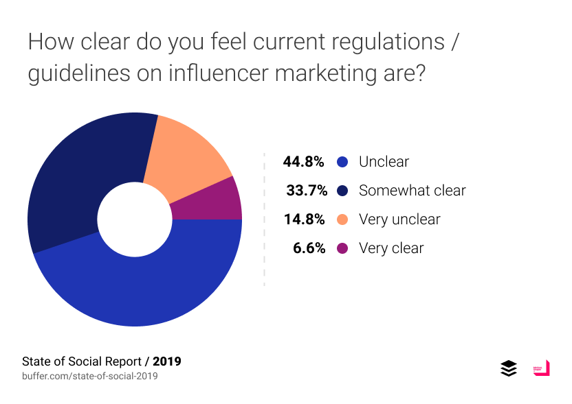 How clear do you feel current regulations / guidelines on influencer marketing are?