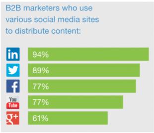 LinkedIn stats for B2B marketers