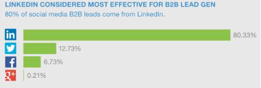 linkedin statistics on platforms that deliver the most effective B2B leads