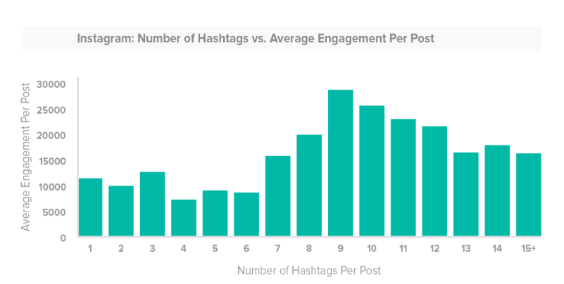 Graph and data comparing number of hashtag used and the average engagement per post.