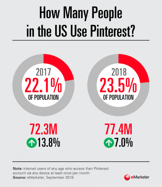 Infographic: 23.5% of people in the U.S. use Pinterest