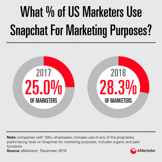 Infographic: % of U.S. marketers that use Snapchat for marketing purposes (28.3% in 2018)