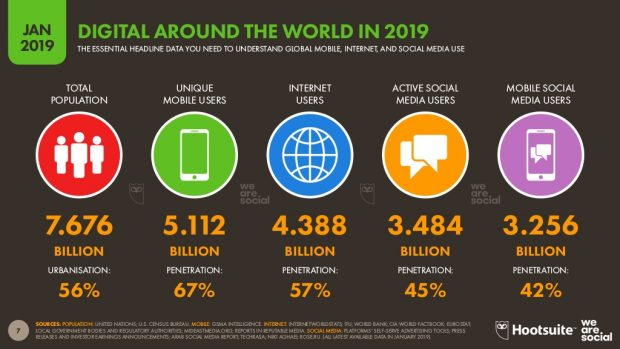infographic showing social media usage wordwide