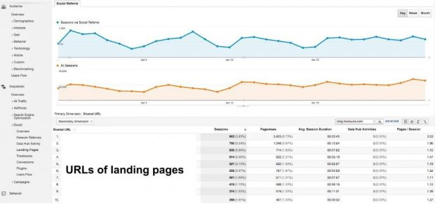 Google Analytics dashboard showing social media referrals