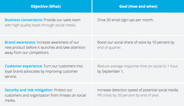 social media goals and objectives chart to prove ROI