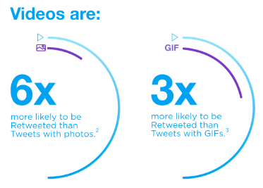 Twitter video infographic