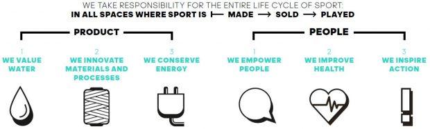 Infographic of Adidas' 6 sustainability priorities
