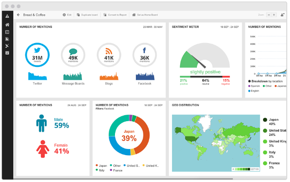 Hootsuite Insights dashboard