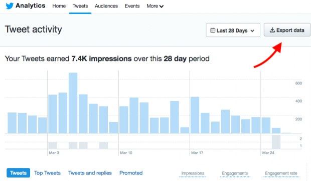 Exporting data from Twitter Analytics