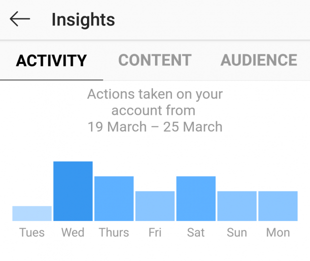 Overview of activity data on Instagram Insights