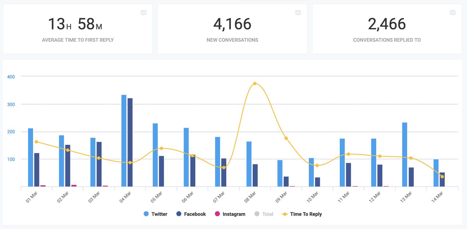 social media inbox stats engagement response time