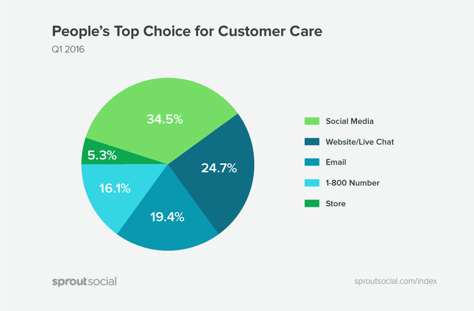 Social media is the top channel people go to for customer care