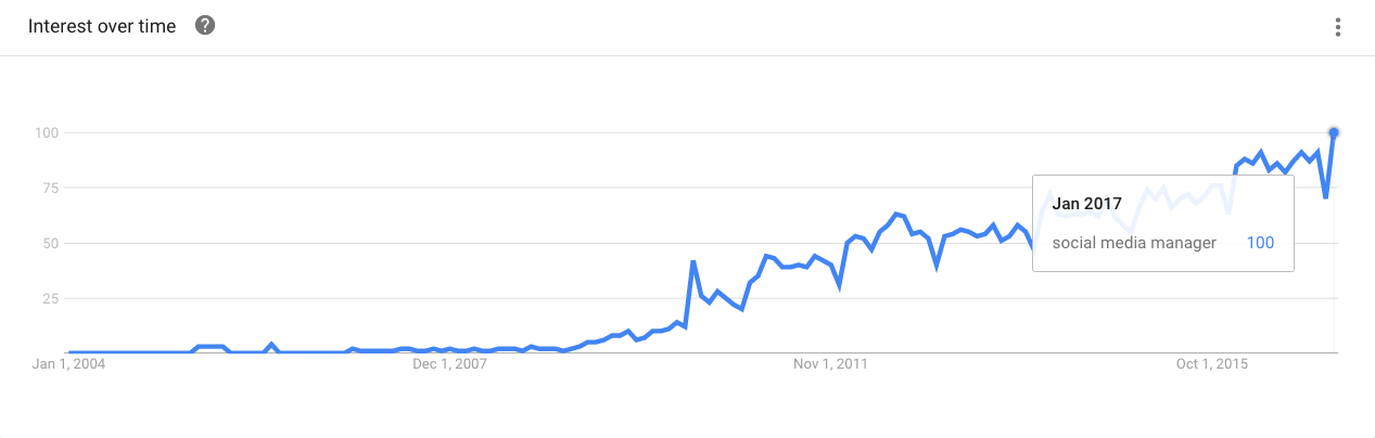 Google trend search for social media manager - interest in the term has been increasing since 2004.