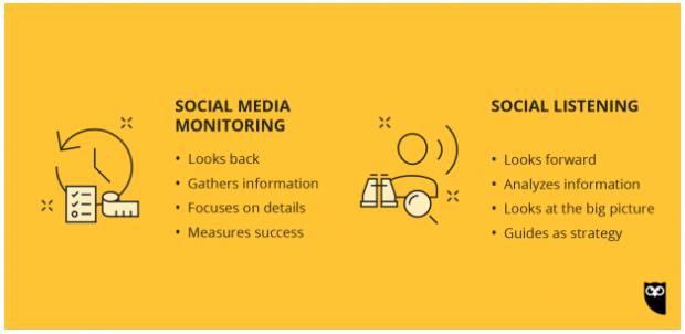 social media monitoring versus social media listening