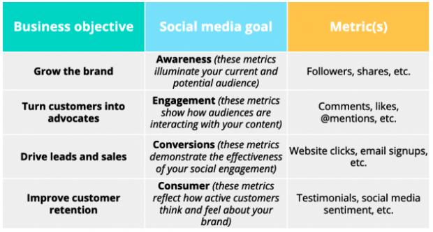 social media strategy goals