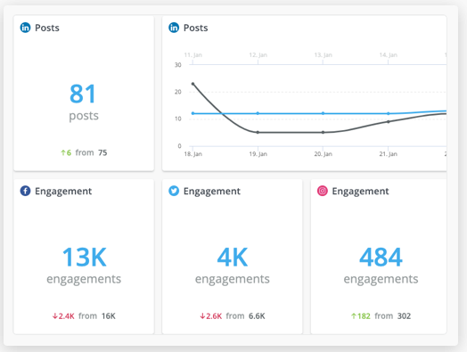 Hootsuite analytics results