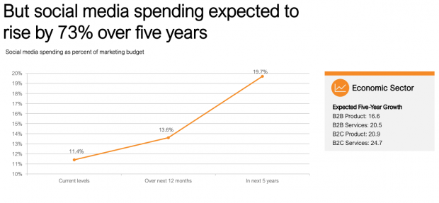 social media budgets expected to rise 73% over the next 5 years