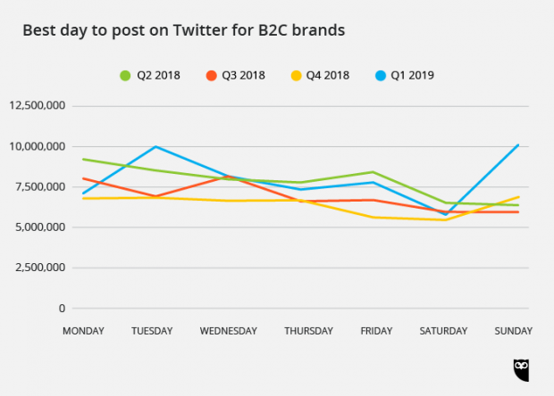 best day to post on Twitter for B2C brands