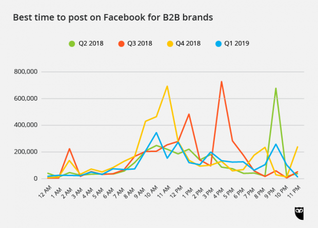 the best time to post on Facebook for B2B brands