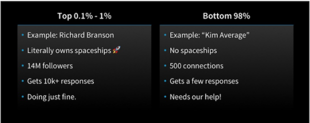 comparison table of top 1% of users vs. bottom 98% of users