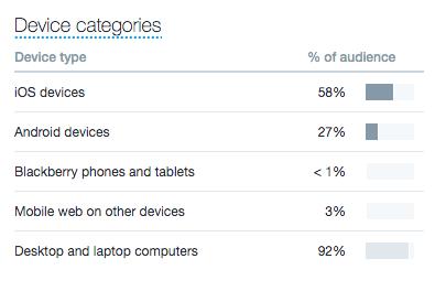 Twitter analytics: Device categories