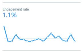 Twitter analytics: Engagement rate