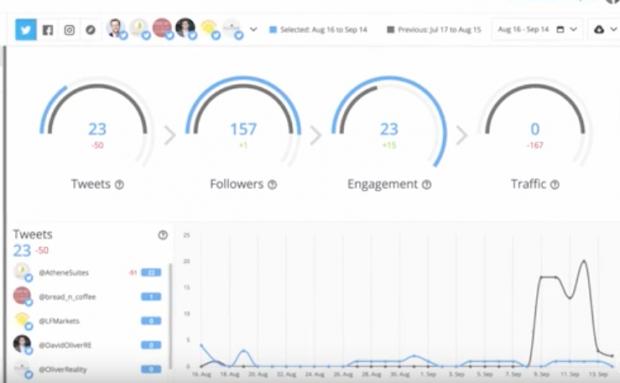 Twitter analytics dashboard in Hootsuite