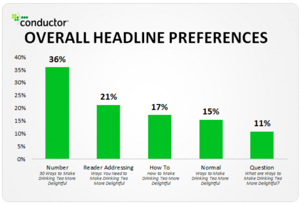 """Overall headline preferences chart, showing """"Numbers"""" as 36% preferred"""
