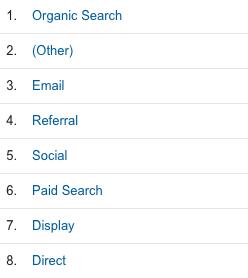 social media metrics in Google Analytics