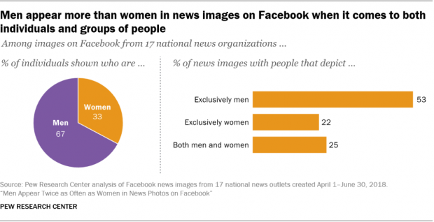 Chart showing that men appear more than women in news images on Facebook when it comes to both individuals and groups of people