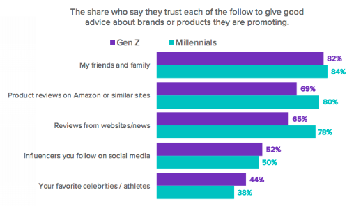 Chart from Morning Consult's Influencer Report showing Gen Z trusts friends and family above any other source