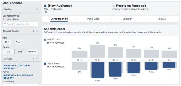 Age and Gender demographic on Facebook Audience Insights dashboard