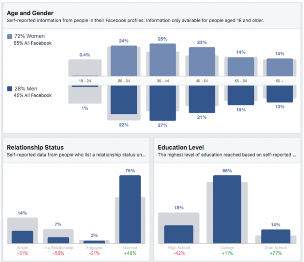 Demographics for people who attend coffeeshops in Seattle on the Facebook Audience Insights dashboard: Age and gender, relationship status, education level