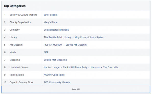 top 10 categories of interests for coffeehouse patrons in the Facebook Audience Insight's dashboard