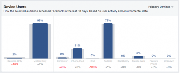 Device Users chart for people who are interested in Batman action figures on Facebook Audience Insights